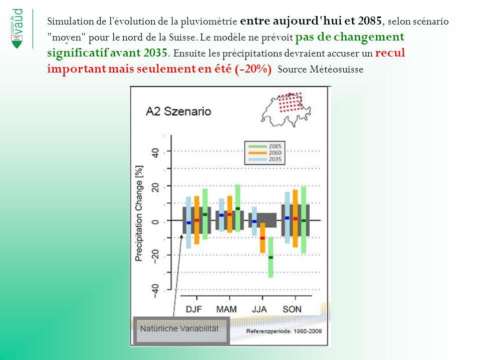 Simulation de l évolution de la pluviométrie entre aujourd hui et 2085, selon scénario moyen pour le nord de la Suisse.