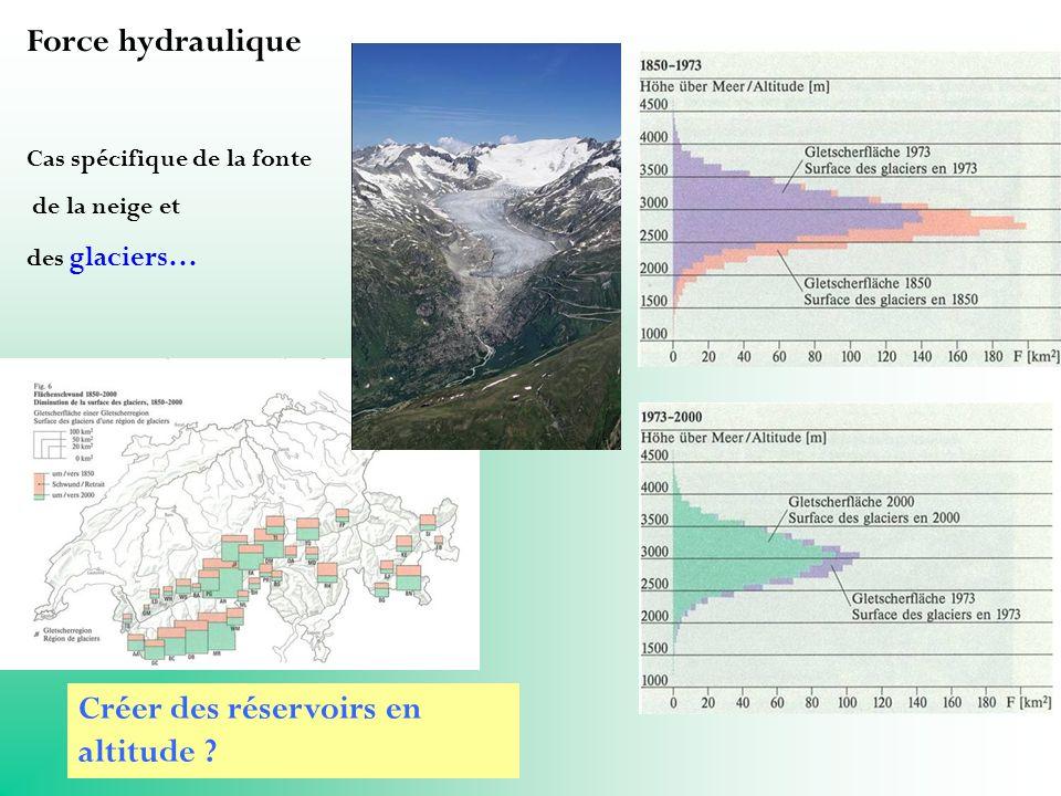 Force hydraulique Cas spécifique de la fonte de la neige et des glaciers… Créer des réservoirs en altitude