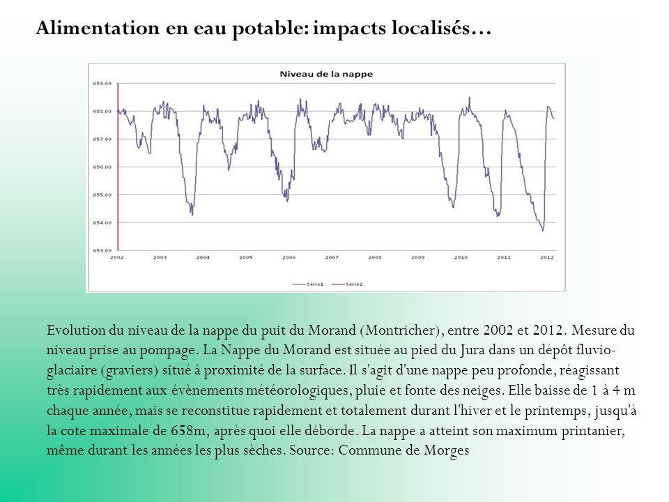 Alimentation en eau potable: impacts localisés… Evolution du niveau de la nappe du puit du Morand (Montricher), entre 2002 et 2012.