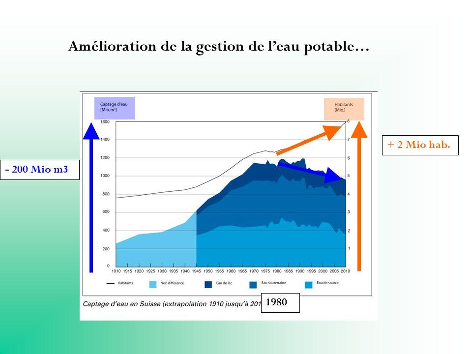Amélioration de la gestion de leau potable… 1980 + 2 Mio hab. - 200 Mio m3