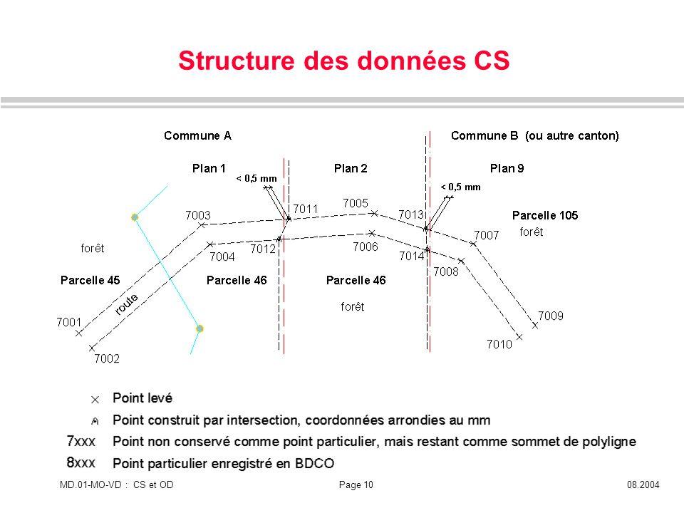 MD.01-MO-VD : CS et ODPage 1008.2004 Structure des données CS
