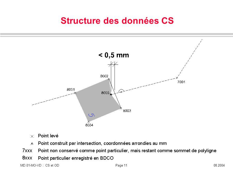 MD.01-MO-VD : CS et ODPage 1108.2004 Structure des données CS