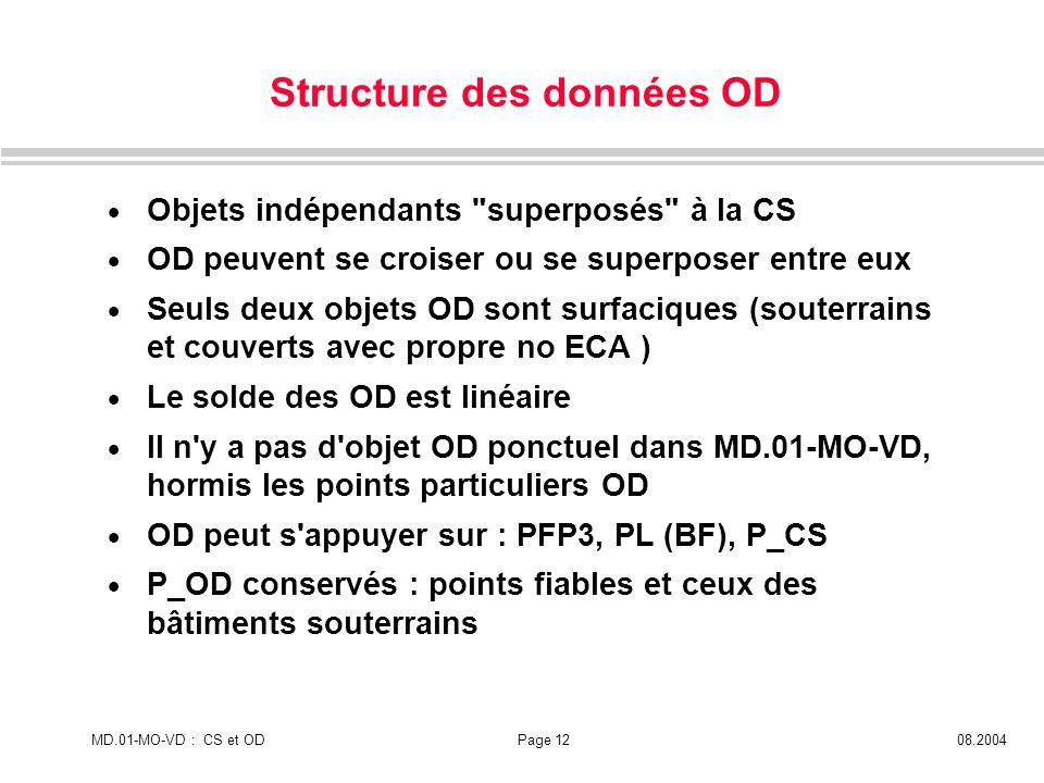 MD.01-MO-VD : CS et ODPage 1208.2004 Objets indépendants