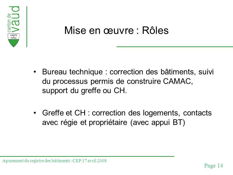 Apurement du registre des bâtiments : CEP 17 avril 2008 Page 14 Mise en œuvre : Rôles Bureau technique : correction des bâtiments, suivi du processus