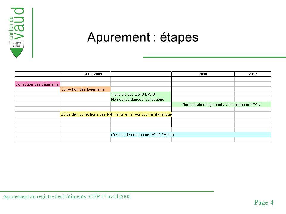 Apurement du registre des bâtiments : CEP 17 avril 2008 Page 15 Mise en œuvre : gestion corrections Lorsque EGID / EWID importé dans registre habitants : gérer les mutations au CH et reporter les corrections du RCB Corrections OIT que sur demande commune : ou annonce OIT