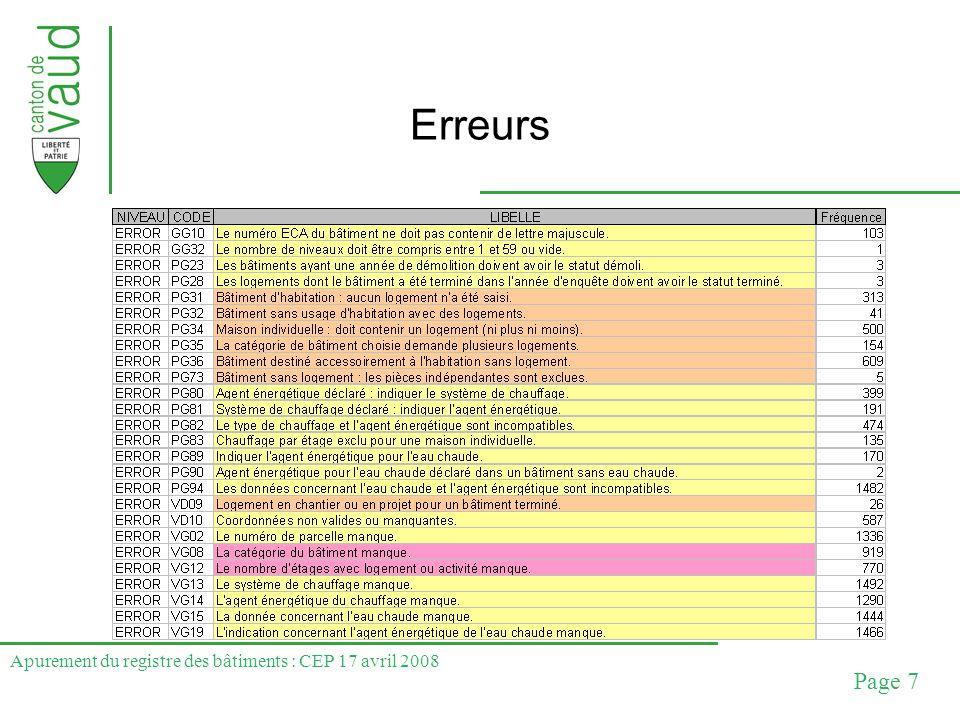 Apurement du registre des bâtiments : CEP 17 avril 2008 Page 8 Avertissements
