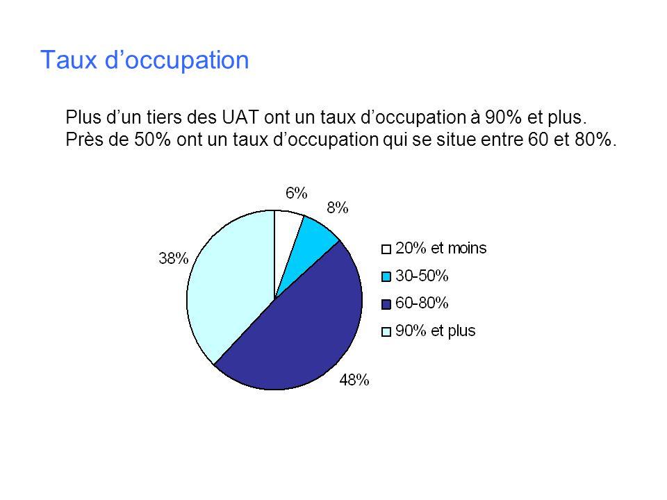 Taux doccupation Plus dun tiers des UAT ont un taux doccupation à 90% et plus. Près de 50% ont un taux doccupation qui se situe entre 60 et 80%.