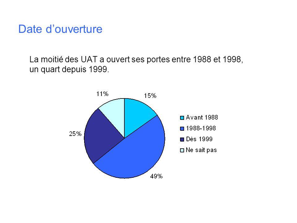 Date douverture La moitié des UAT a ouvert ses portes entre 1988 et 1998, un quart depuis 1999.