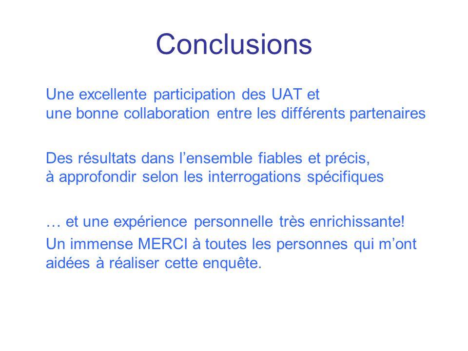 Conclusions Une excellente participation des UAT et une bonne collaboration entre les différents partenaires Des résultats dans lensemble fiables et p