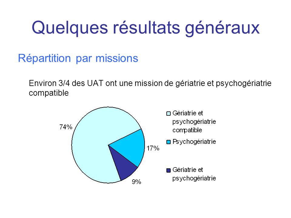 Quelques résultats généraux Répartition par missions Environ 3/4 des UAT ont une mission de gériatrie et psychogériatrie compatible
