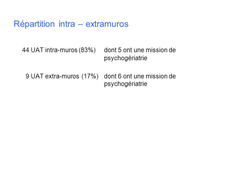 Répartition intra – extramuros 44 UAT intra-muros (83%)dont 5 ont une mission de psychogériatrie 9 UAT extra-muros(17%)dont 6 ont une mission de psych