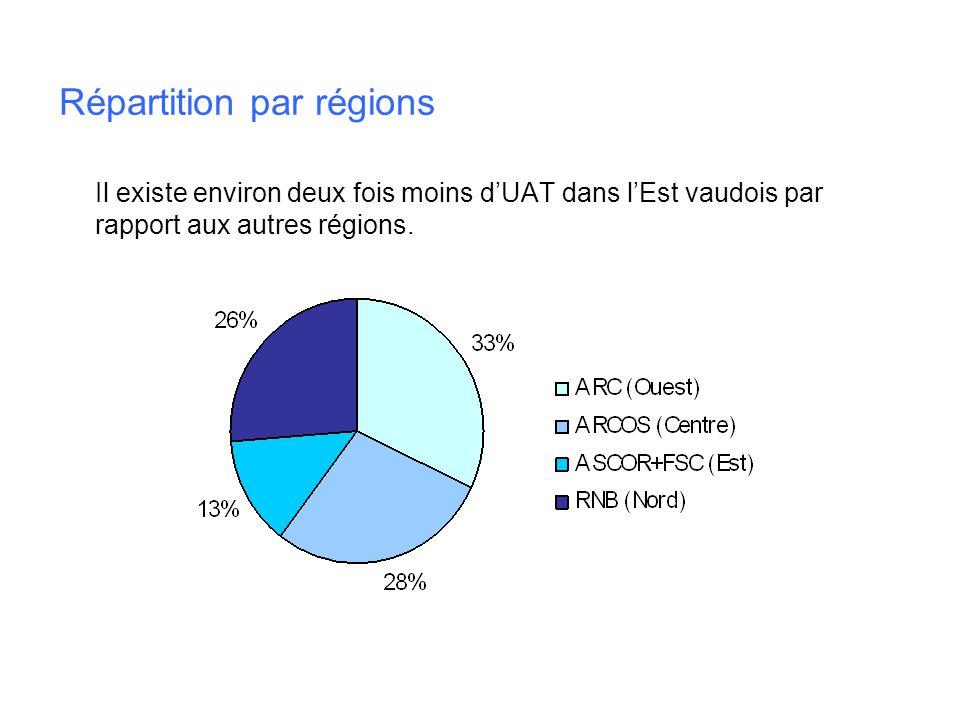 Répartition par régions Il existe environ deux fois moins dUAT dans lEst vaudois par rapport aux autres régions.
