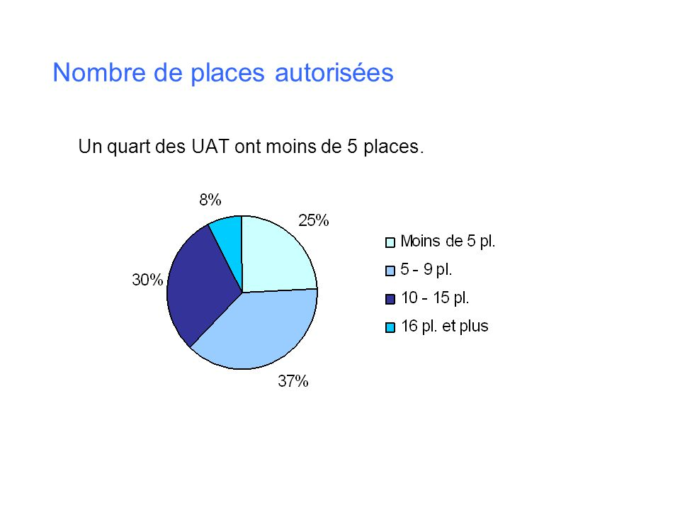 Taux doccupation Plus dun tiers des UAT ont un taux doccupation à 90% et plus.