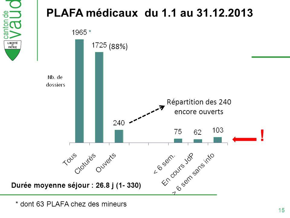 15 PLAFA médicaux du 1.1 au 31.12.2013 Répartition des 240 encore ouverts (88%) ! Durée moyenne séjour : 26.8 j (1- 330) * dont 63 PLAFA chez des mine