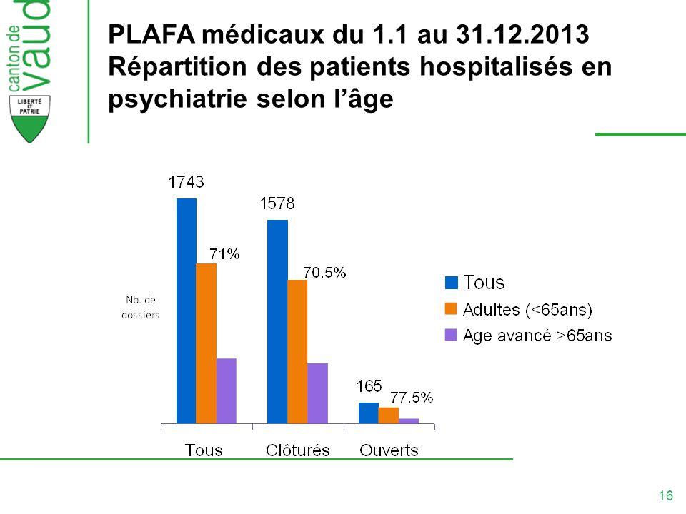 16 PLAFA médicaux du 1.1 au 31.12.2013 Répartition des patients hospitalisés en psychiatrie selon lâge