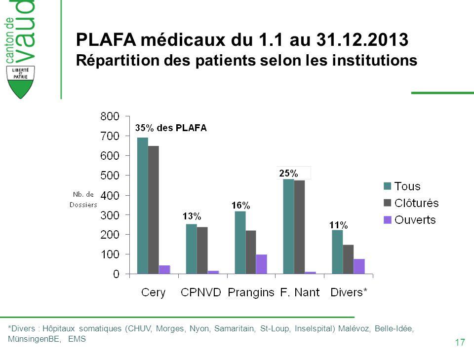17 PLAFA médicaux du 1.1 au 31.12.2013 Répartition des patients selon les institutions *Divers : Hôpitaux somatiques (CHUV, Morges, Nyon, Samaritain,