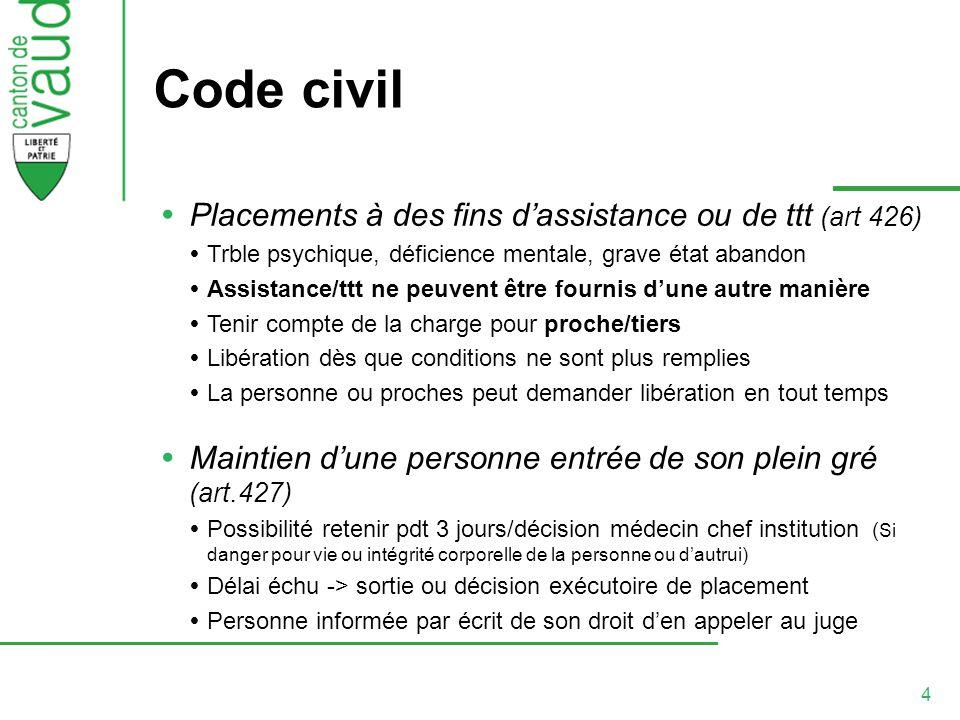 4 Code civil Placements à des fins dassistance ou de ttt (art 426) Trble psychique, déficience mentale, grave état abandon Assistance/ttt ne peuvent ê