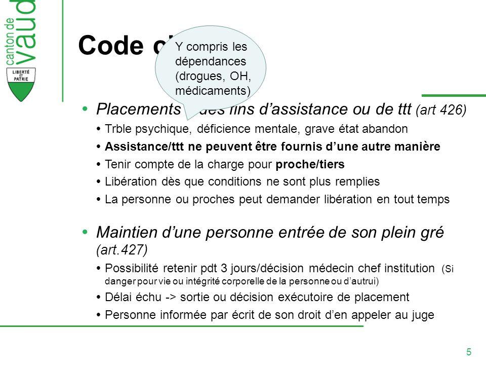 5 Code civil Placements à des fins dassistance ou de ttt (art 426) Trble psychique, déficience mentale, grave état abandon Assistance/ttt ne peuvent ê