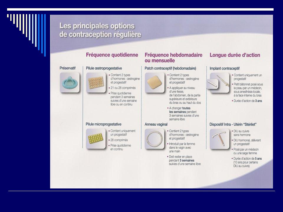 Les modes daction de la contraception.
