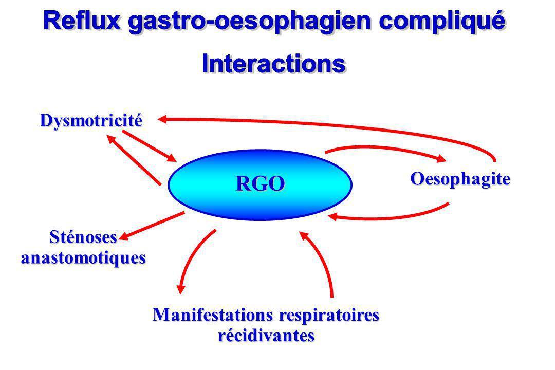Sténoses anastomotiques DysmotricitéOesophagite Manifestations respiratoires récidivantes RGO