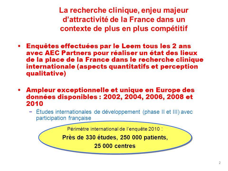 2 La recherche clinique, enjeu majeur dattractivité de la France dans un contexte de plus en plus compétitif Enquêtes effectuées par le Leem tous les