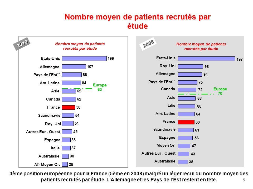 5 Nombre moyen de patients recrutés par étude 38 43 47 56 61 63 64 66 68 75 72 94 98 197 Australasie Autres Eur. Ouest Moyen Or. Espagne Scandinavie F