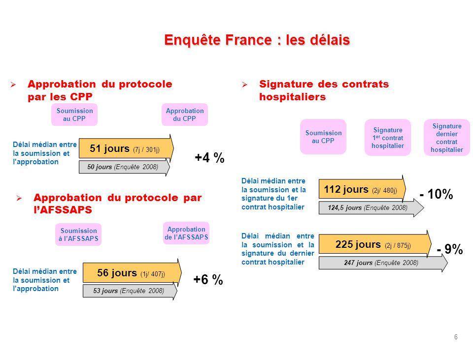 6 Enquête France : les délais Approbation du protocole par les CPP Signature des contrats hospitaliers Soumission au CPP Approbation du CPP Délai médi