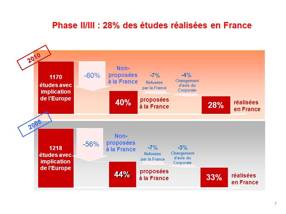 7 Phase II/III : 28% des études réalisées en France 1170 études avec implication de lEurope 28% -60% Changement d avis du Corporate -7% -4% Refusées par la France 40% 1218 études avec implication de lEurope 33% -56% Changement d avis du Corporate -7% -3% Refusées par la France 44% 2008 2010 Non- proposées à la France réalisées en France proposées à la France Non- proposées à la France proposées à la France réalisées en France