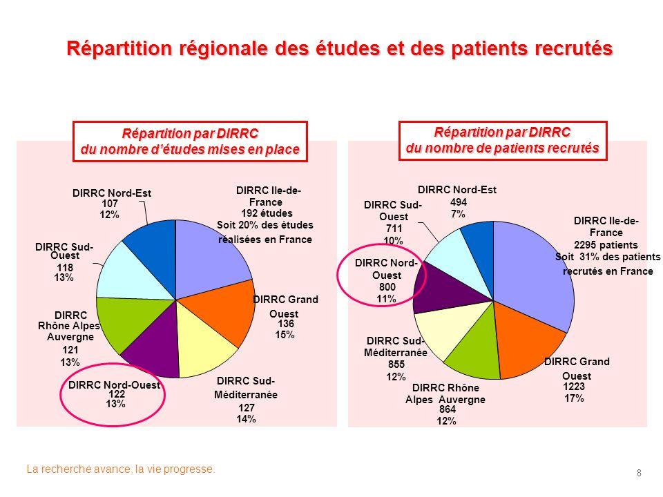 La recherche avance, la vie progresse. 8 Répartition régionale des études et des patients recrutés Répartition par DIRRC du nombre de patients recruté