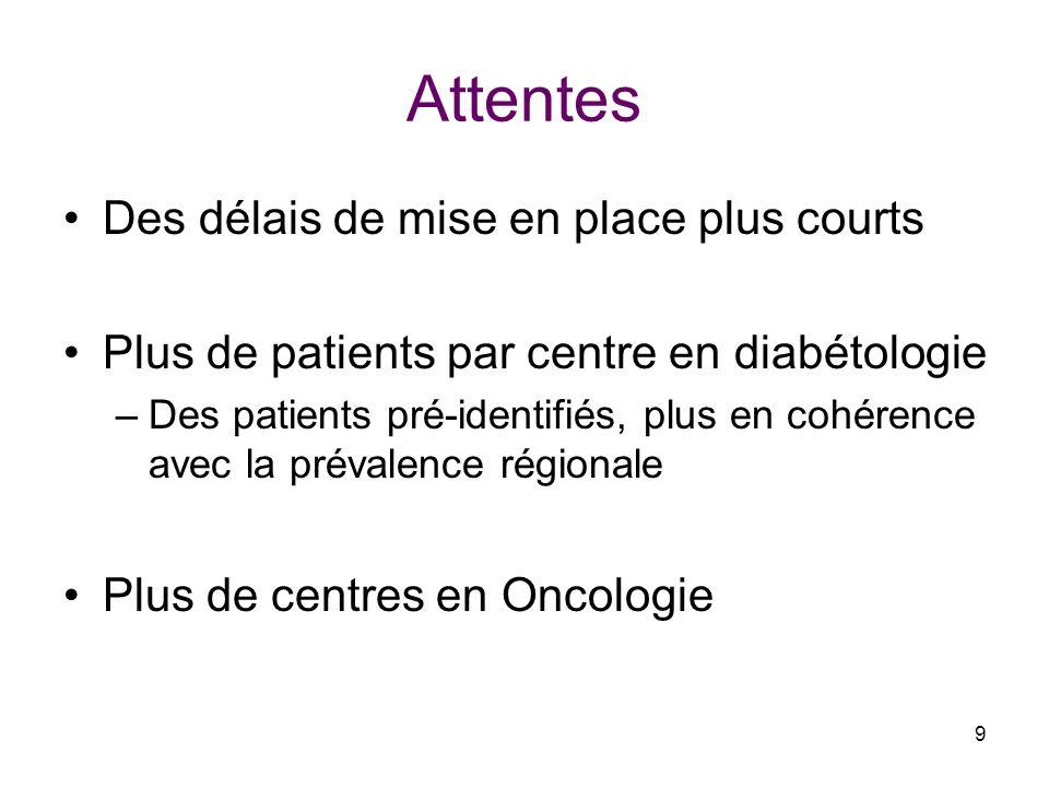 9 Attentes Des délais de mise en place plus courts Plus de patients par centre en diabétologie –Des patients pré-identifiés, plus en cohérence avec la prévalence régionale Plus de centres en Oncologie