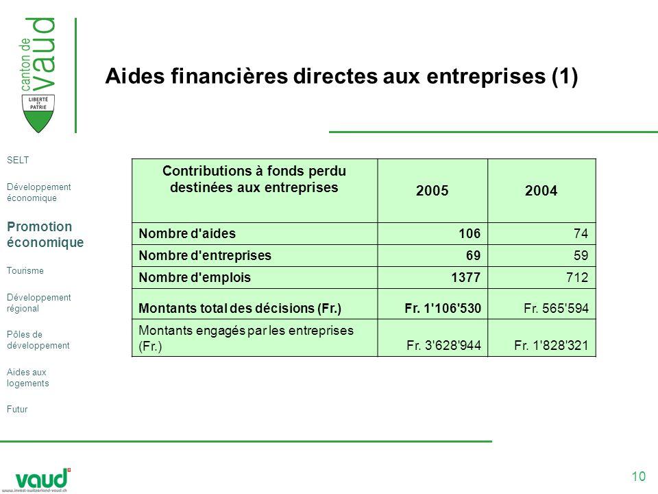 10 Aides financières directes aux entreprises (1) Contributions à fonds perdu destinées aux entreprises 20052004 Nombre d aides10674 Nombre d entreprises6959 Nombre d emplois1377712 Montants total des décisions (Fr.)Fr.