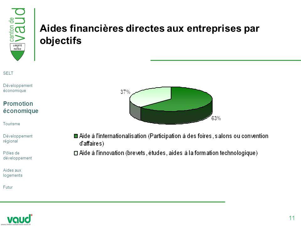 11 Aides financières directes aux entreprises par objectifs SELT Développement économique Promotion économique Tourisme Développement régional Pôles de développement Aides aux logements Futur