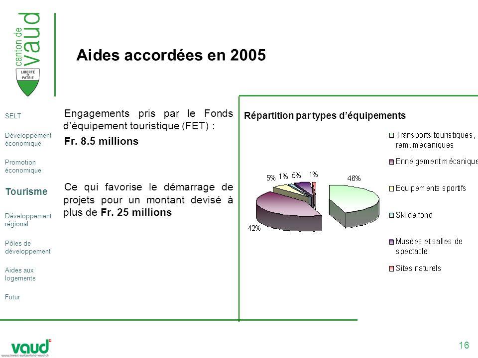 16 Aides accordées en 2005 Engagements pris par le Fonds déquipement touristique (FET) : Fr.