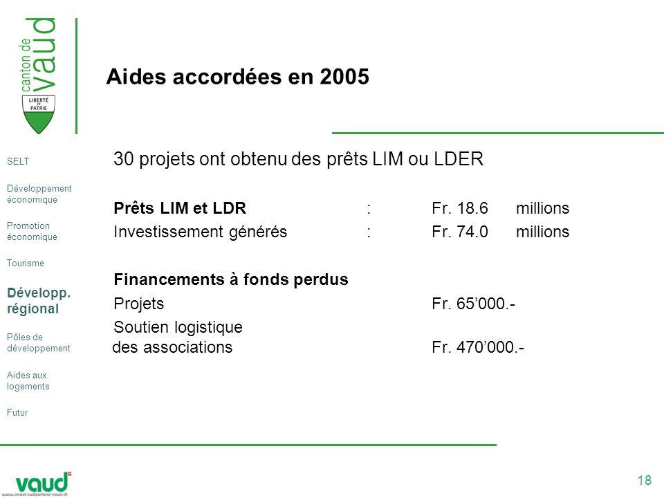 18 Aides accordées en 2005 30 projets ont obtenu des prêts LIM ou LDER Prêts LIM et LDR:Fr.