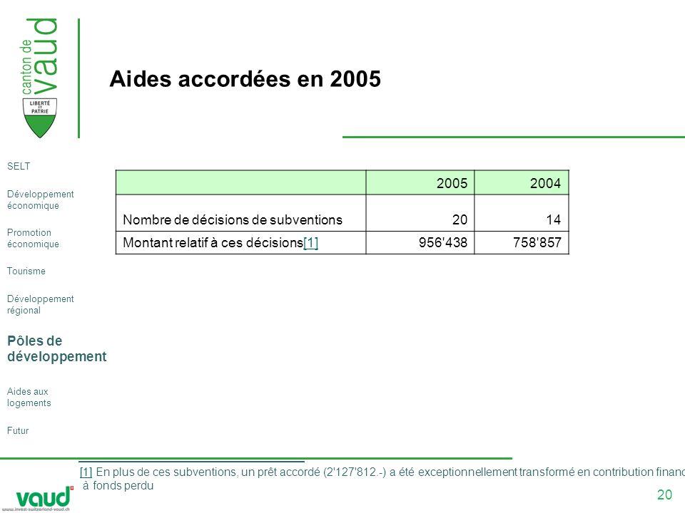 20 Aides accordées en 2005 20052004 Nombre de décisions de subventions 20 14 Montant relatif à ces décisions[1][1] 956 438 758 857 [1][1] En plus de ces subventions, un prêt accordé (2 127 812.-) a été exceptionnellement transformé en contribution financière à fonds perdu SELT Développement économique Promotion économique Tourisme Développement régional Pôles de développement Aides aux logements Futur