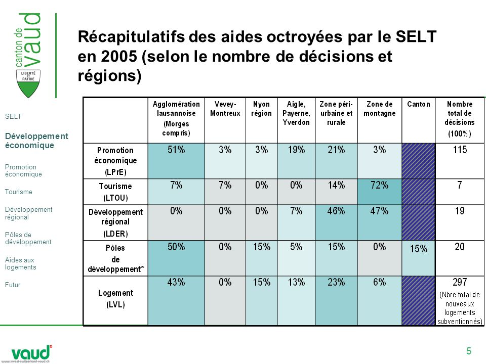 5 Récapitulatifs des aides octroyées par le SELT en 2005 (selon le nombre de décisions et régions) SELT Développement économique Promotion économique Tourisme Développement régional Pôles de développement Aides aux logements Futur
