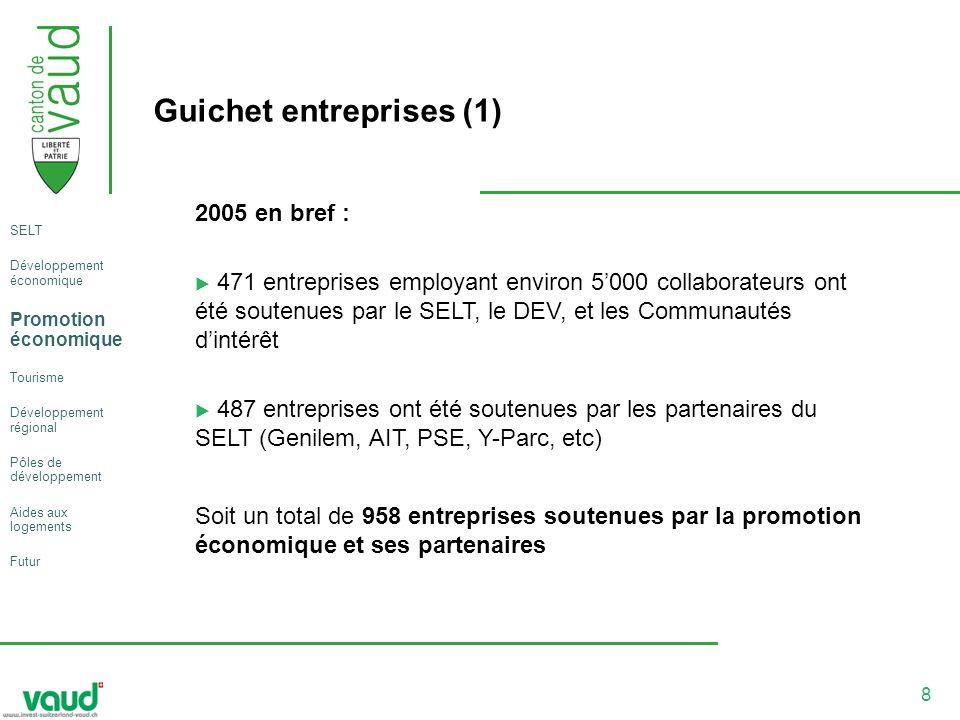 8 Guichet entreprises (1) 2005 en bref : 471 entreprises employant environ 5000 collaborateurs ont été soutenues par le SELT, le DEV, et les Communautés dintérêt 487 entreprises ont été soutenues par les partenaires du SELT (Genilem, AIT, PSE, Y-Parc, etc) Soit un total de 958 entreprises soutenues par la promotion économique et ses partenaires SELT Développement économique Promotion économique Tourisme Développement régional Pôles de développement Aides aux logements Futur