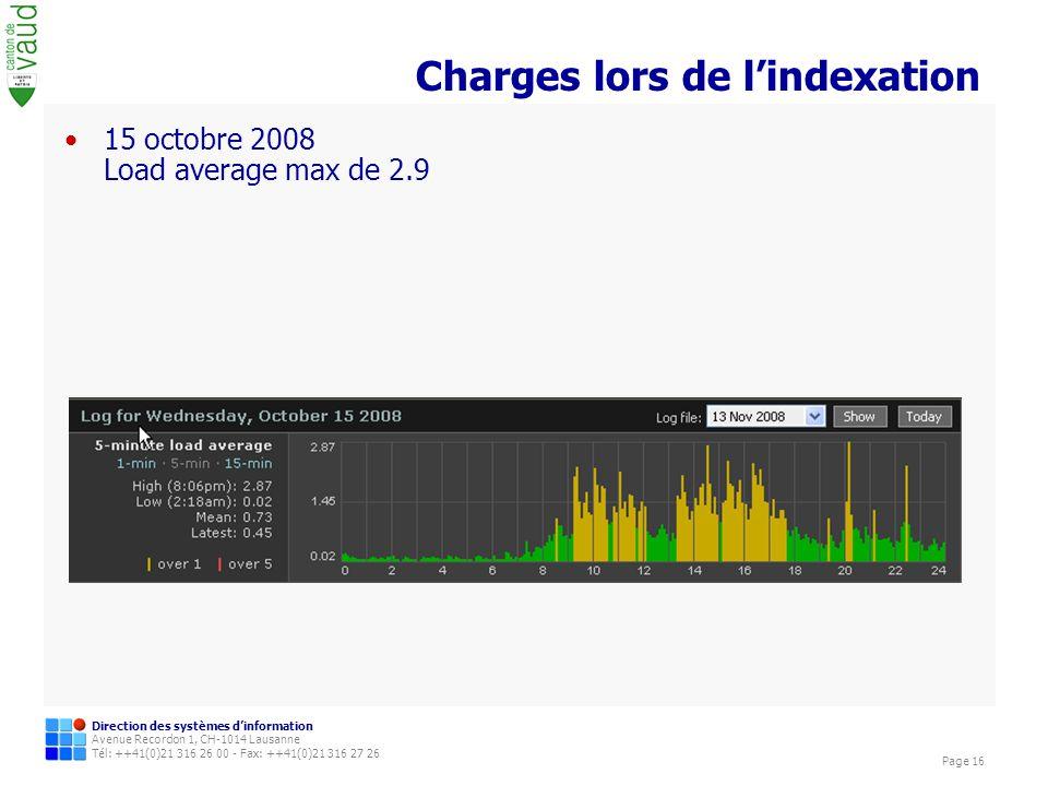 Direction des systèmes dinformation Avenue Recordon 1, CH-1014 Lausanne Tél: ++41(0)21 316 26 00 - Fax: ++41(0)21 316 27 26 Page 16 Charges lors de lindexation 15 octobre 2008 Load average max de 2.9