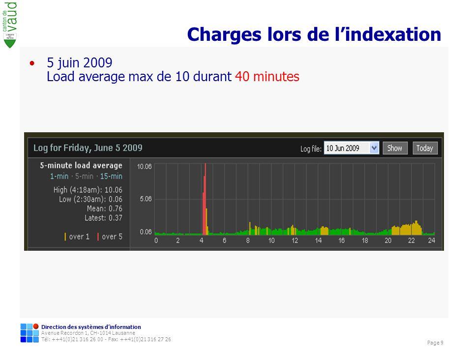 Direction des systèmes dinformation Avenue Recordon 1, CH-1014 Lausanne Tél: ++41(0)21 316 26 00 - Fax: ++41(0)21 316 27 26 Page 9 Charges lors de lindexation 5 juin 2009 Load average max de 10 durant 40 minutes