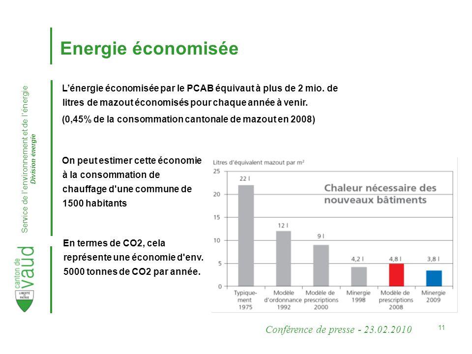 Conférence de presse - 23.02.2010 Service de lenvironnement et de lénergie Division énergie 11 Lénergie économisée par le PCAB équivaut à plus de 2 mio.