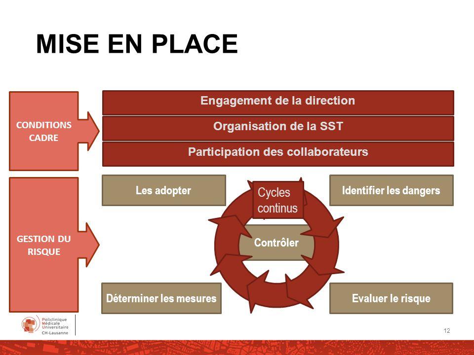 Contrôler Evaluer le risque Identifier les dangers Les adopter Déterminer les mesures Engagement de la direction Organisation de la SST Participation