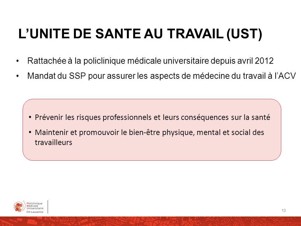LUNITE DE SANTE AU TRAVAIL (UST) Rattachée à la policlinique médicale universitaire depuis avril 2012 Mandat du SSP pour assurer les aspects de médeci