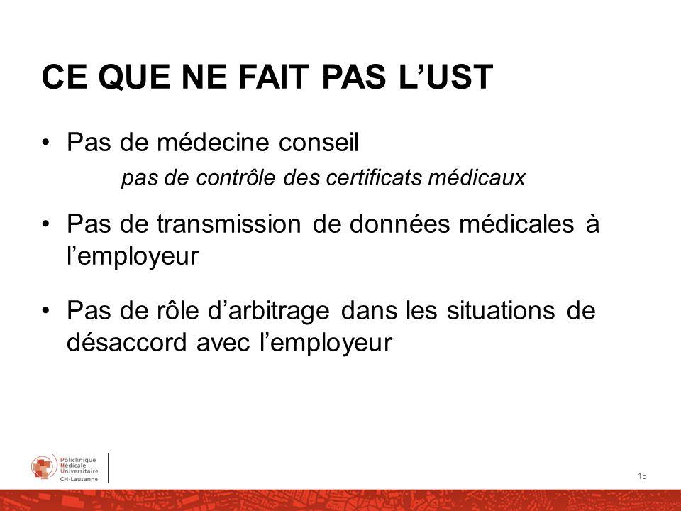 CE QUE NE FAIT PAS LUST Pas de médecine conseil pas de contrôle des certificats médicaux Pas de transmission de données médicales à lemployeur Pas de