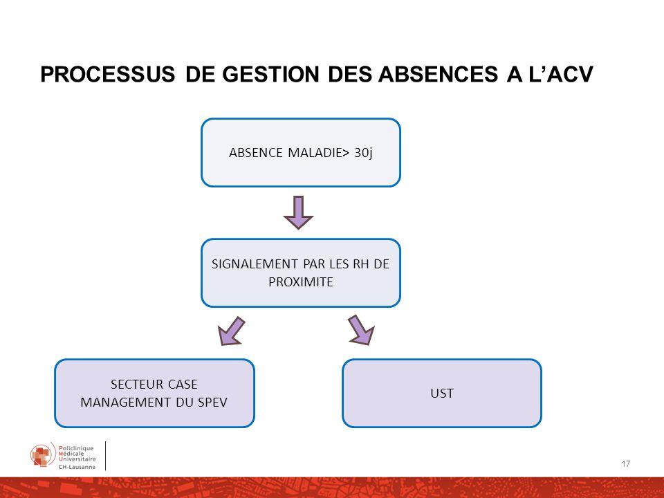 PROCESSUS DE GESTION DES ABSENCES A LACV ABSENCE MALADIE> 30j SIGNALEMENT PAR LES RH DE PROXIMITE SECTEUR CASE MANAGEMENT DU SPEV UST 17
