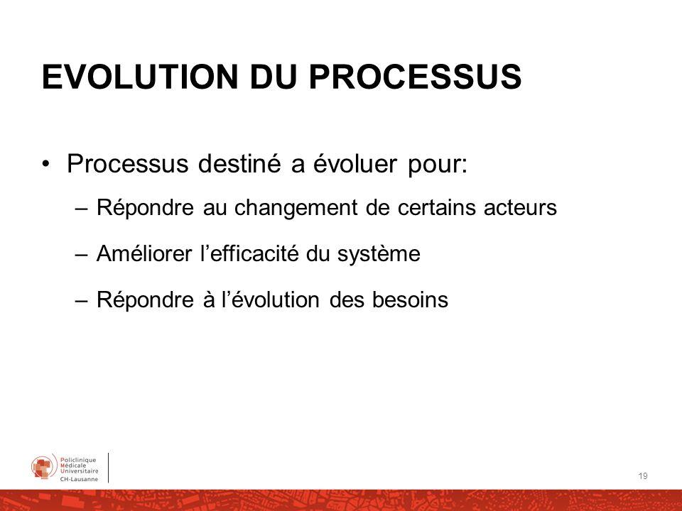EVOLUTION DU PROCESSUS Processus destiné a évoluer pour: –Répondre au changement de certains acteurs –Améliorer lefficacité du système –Répondre à lév