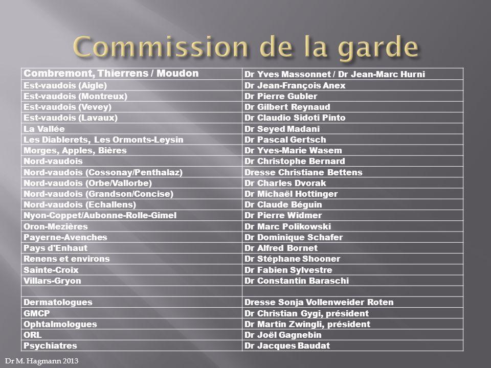 Combremont, Thierrens / Moudon Dr Yves Massonnet / Dr Jean-Marc Hurni Est-vaudois (Aigle)Dr Jean-François Anex Est-vaudois (Montreux)Dr Pierre Gubler