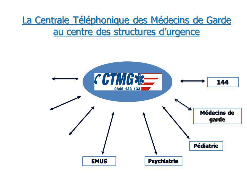 La Centrale Téléphonique des Médecins de Garde au centre des structures durgence Dentistes
