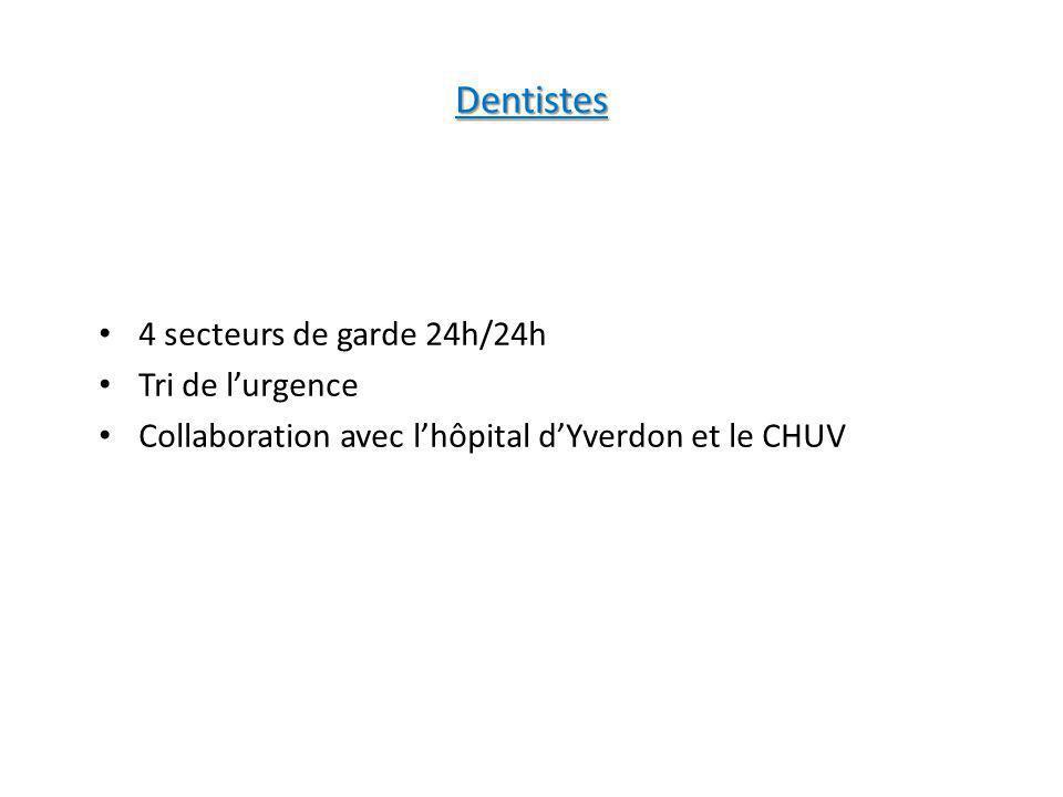 Dentistes 4 secteurs de garde 24h/24h Tri de lurgence Collaboration avec lhôpital dYverdon et le CHUV