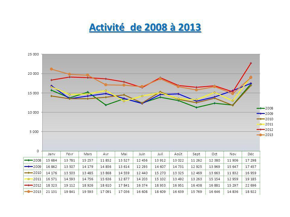Activité de 2008 à 2013