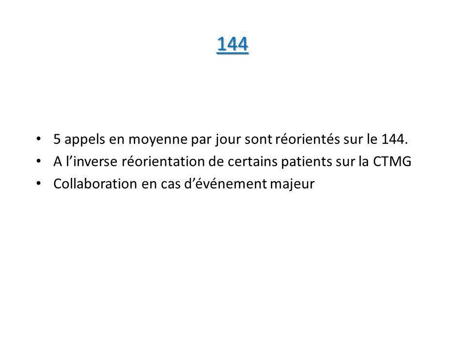 144 5 appels en moyenne par jour sont réorientés sur le 144. A linverse réorientation de certains patients sur la CTMG Collaboration en cas dévénement